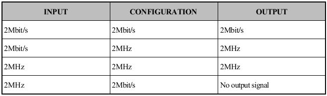 GNCD inputs-outputs configuration